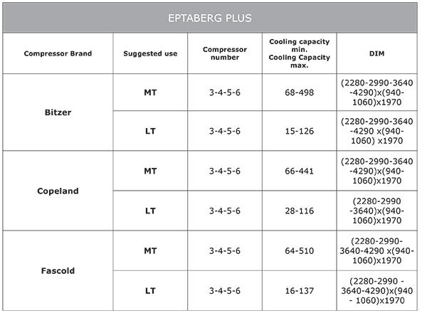 EptaBerg Plus